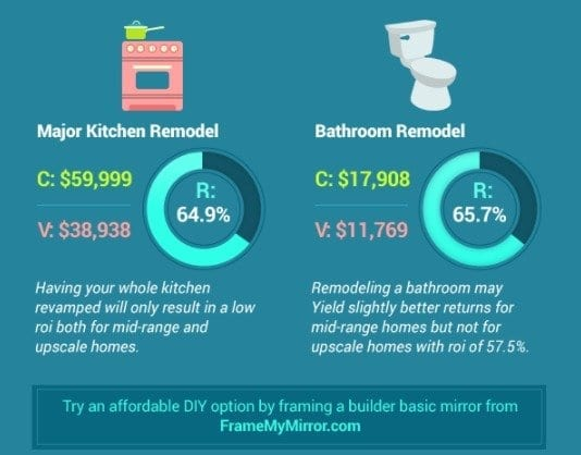 Infographic: Best (and Worst) Return On Investment By Remodeling